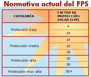 nNormativa Protectores Solares | Fuente:El Mundo | CancerPiel.es
